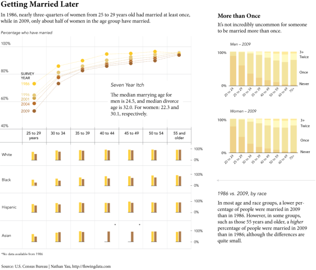 Marriage and Divorce Graphs