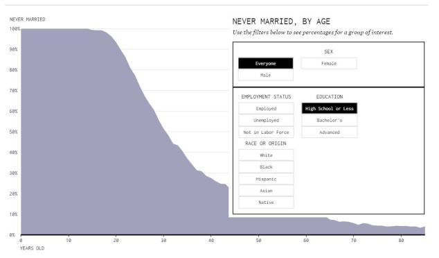 Never Married Graph