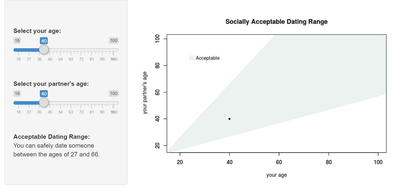 Dating age range
