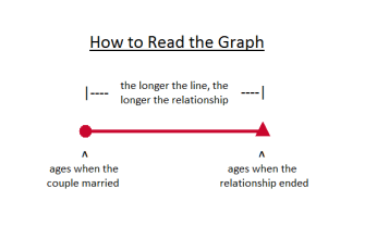 How to Read the Graph