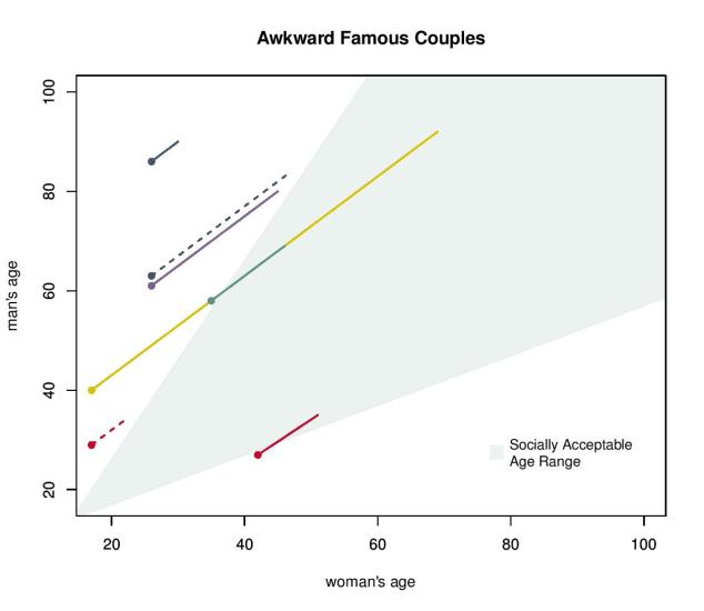lds dating age difference